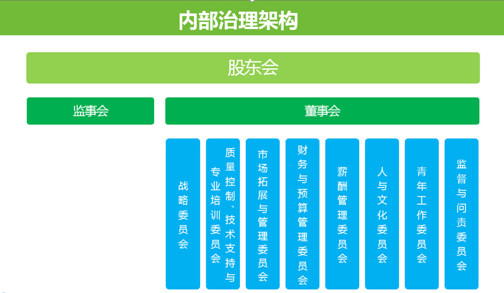 组织架构(图1)